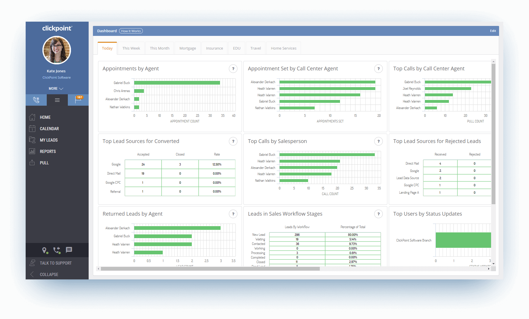 Marketing and Sales Performance Dashboard