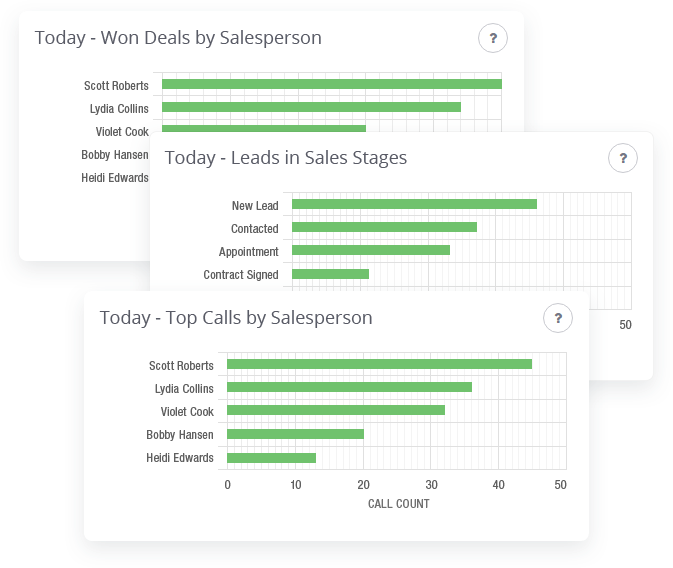 Real-time sales performance dashboards