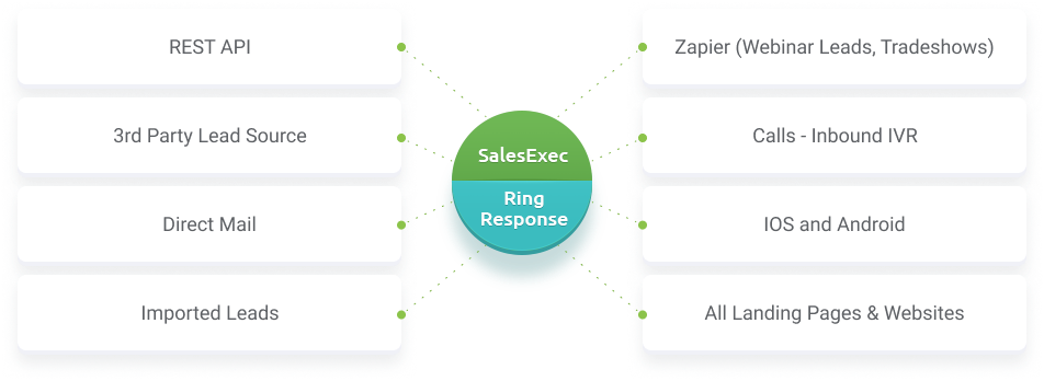 SalesExec lead management software integration